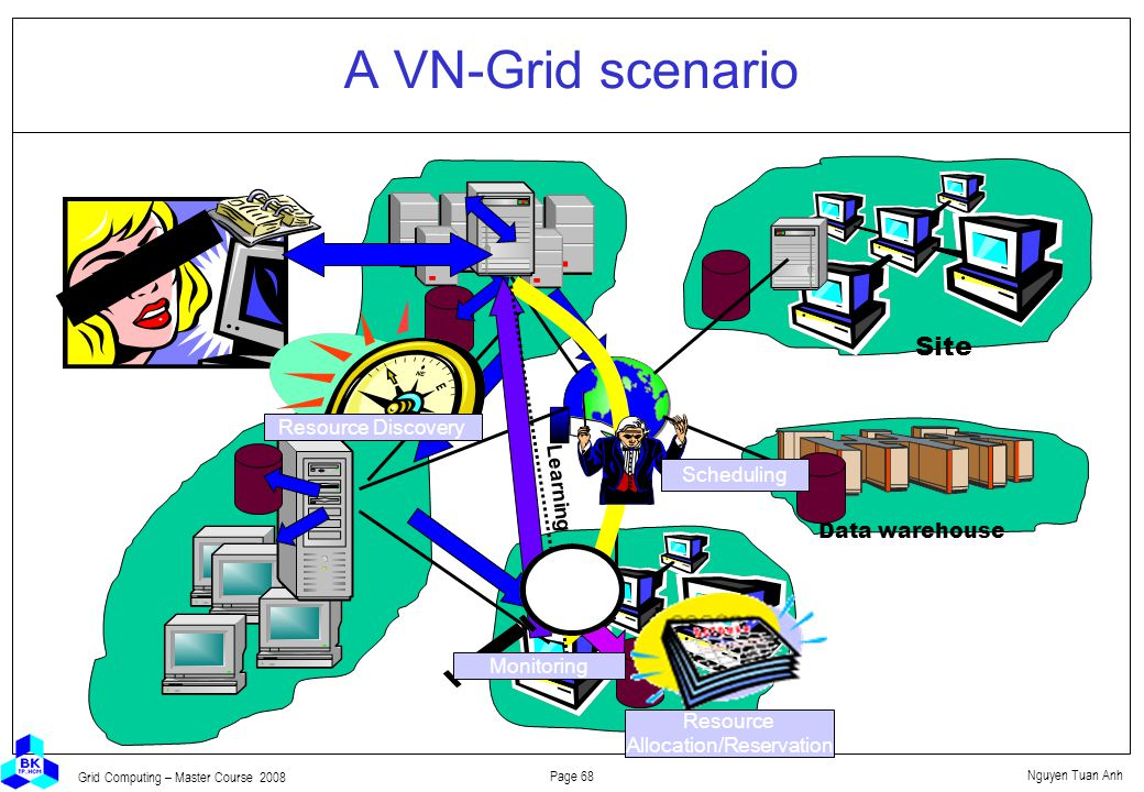 Nguyen Tuan Anh Page 68 Grid Computing – Master Course 2008 A VN-Grid scenario Site Resource Discovery Resource Allocation/Reservation Scheduling Learning Data warehouse Monitoring