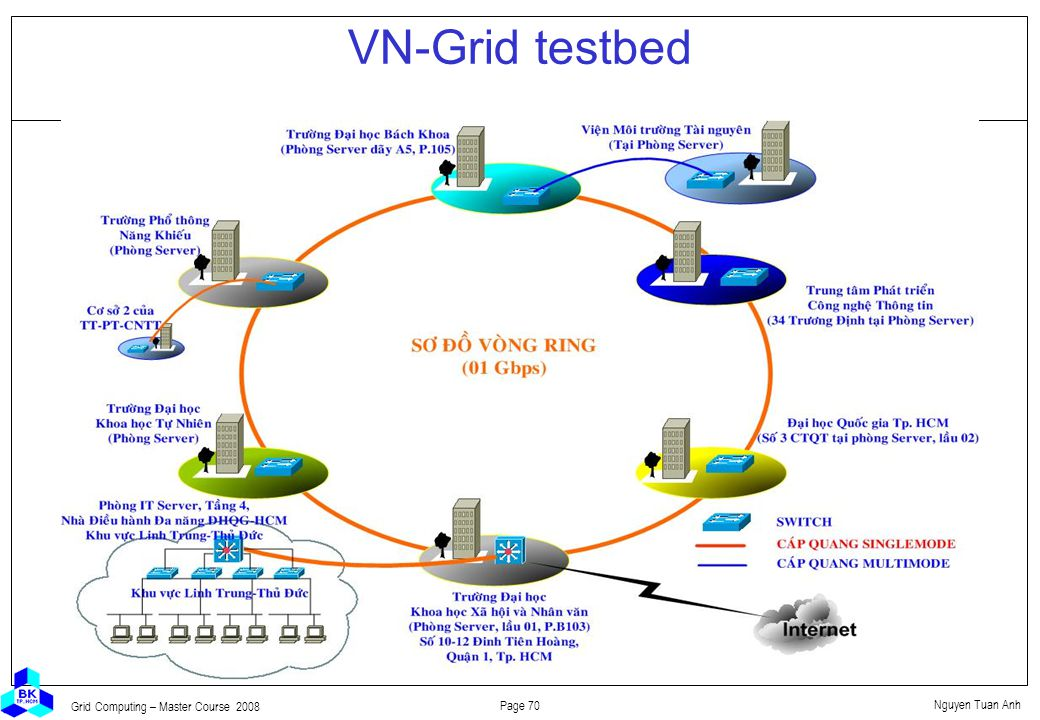Nguyen Tuan Anh Page 70 Grid Computing – Master Course 2008 VN-Grid testbed