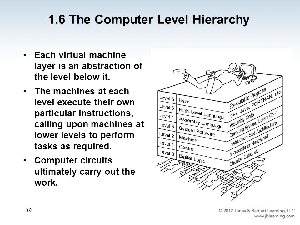 39 Each virtual machine layer is an abstraction of the level below it.