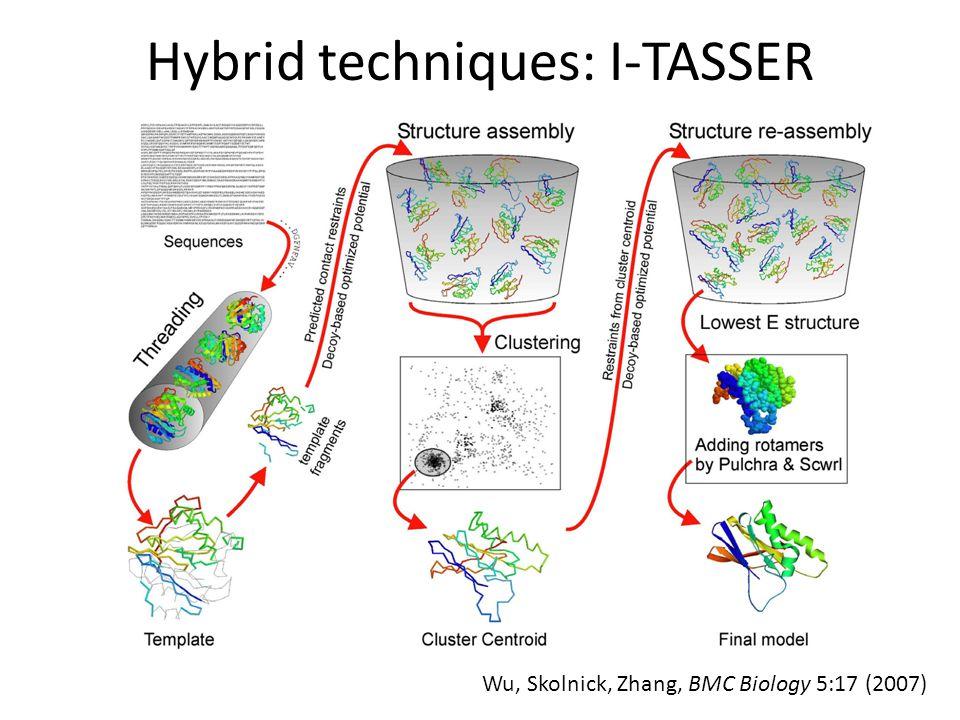 Hybrid techniques: I-TASSER Wu, Skolnick, Zhang, BMC Biology 5:17 (2007)