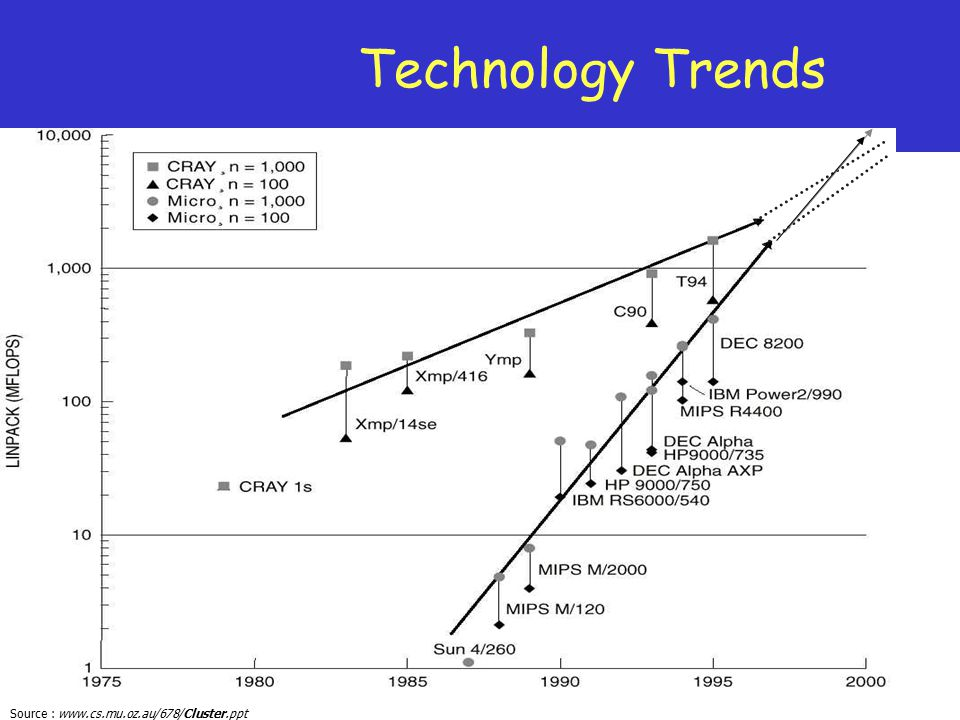 Source : www.cs.mu.oz.au/678/Cluster.ppt Technology Trends