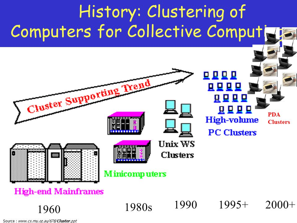 Source : www.cs.mu.oz.au/678/Cluster.ppt History: Clustering of Computers for Collective Computing 1960 19901995+ 1980s 2000+ PDA Clusters