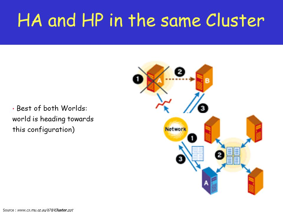 Source : www.cs.mu.oz.au/678/Cluster.ppt Best of both Worlds: world is heading towards this configuration) HA and HP in the same Cluster