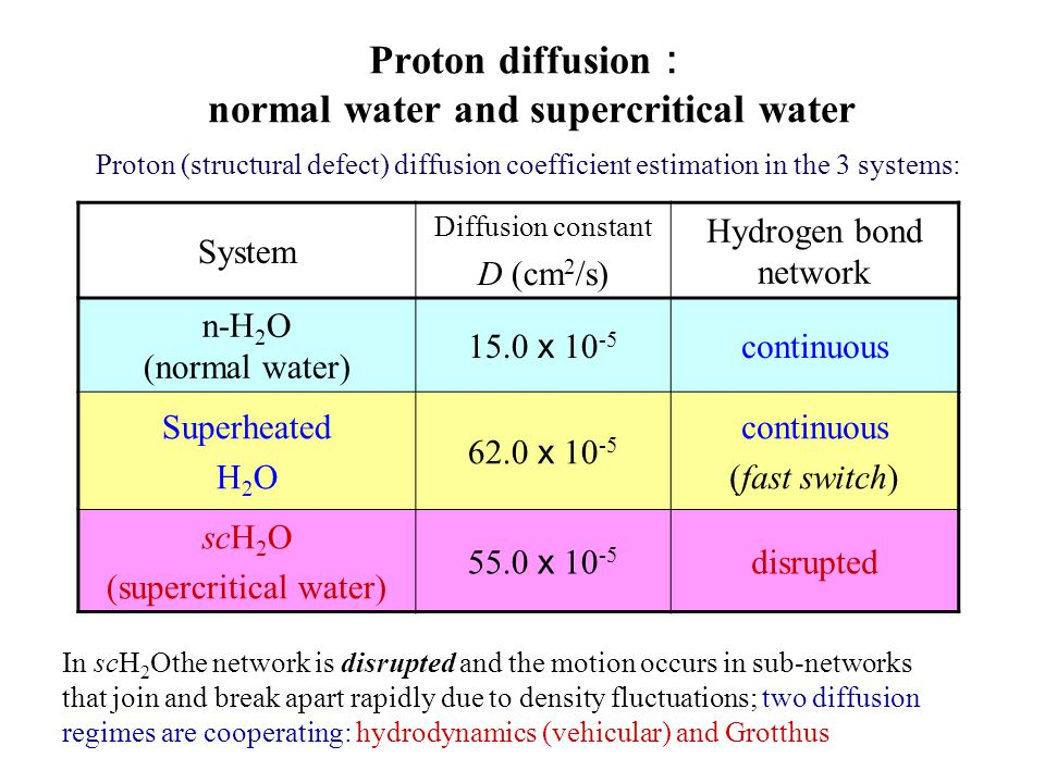 Proton diffusion : normal water and supercritical water Proton (structural defect) diffusion coefficient estimation in the 3 systems: System Diffusion constant D (cm 2 /s) Hydrogen bond network n-H 2 O (normal water) 15.0 x 10 -5 continuous Superheated H 2 O 62.0 x 10 -5 continuous (fast switch) scH 2 O (supercritical water) 55.0 x 10 -5 disrupted In scH 2 Othe network is disrupted and the motion occurs in sub-networks that join and break apart rapidly due to density fluctuations; two diffusion regimes are cooperating: hydrodynamics (vehicular) and Grotthus