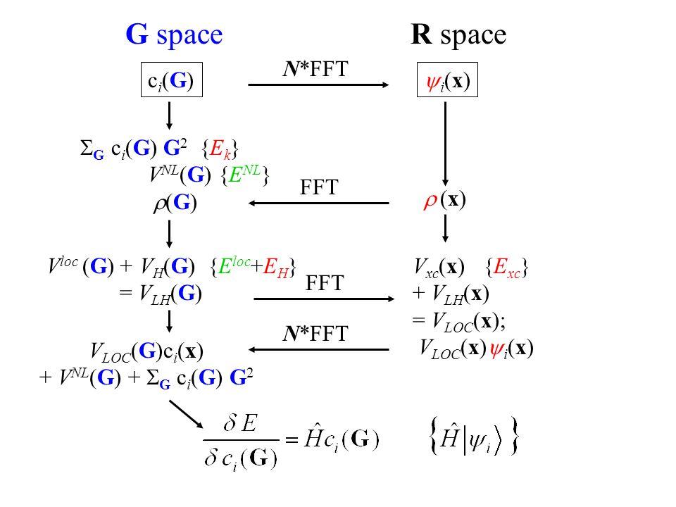G space R space ci(G)ci(G) i(x)i(x)  G c i (G) G 2 {E k } V NL (G) {E NL }  (G) N*FFT FFT  (x) (x) V loc (G) + V H (G) {E loc +E H } = V LH (G)