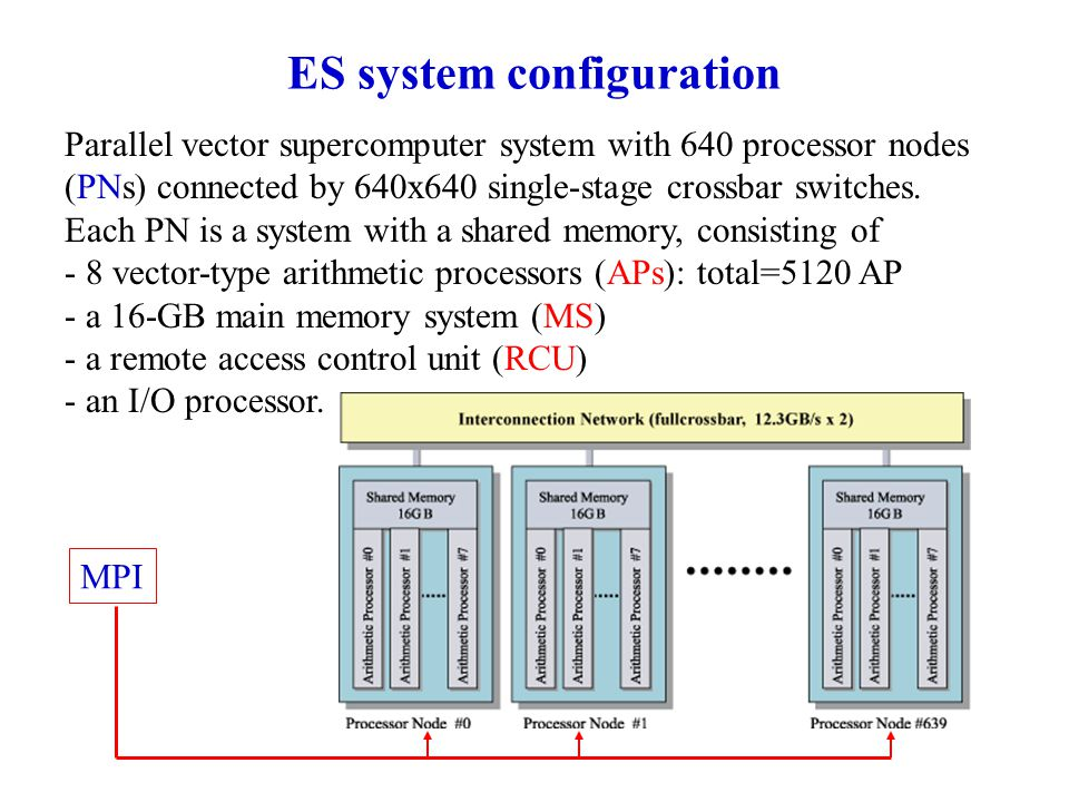 ES system configuration Parallel vector supercomputer system with 640 processor nodes (PNs) connected by 640x640 single-stage crossbar switches.