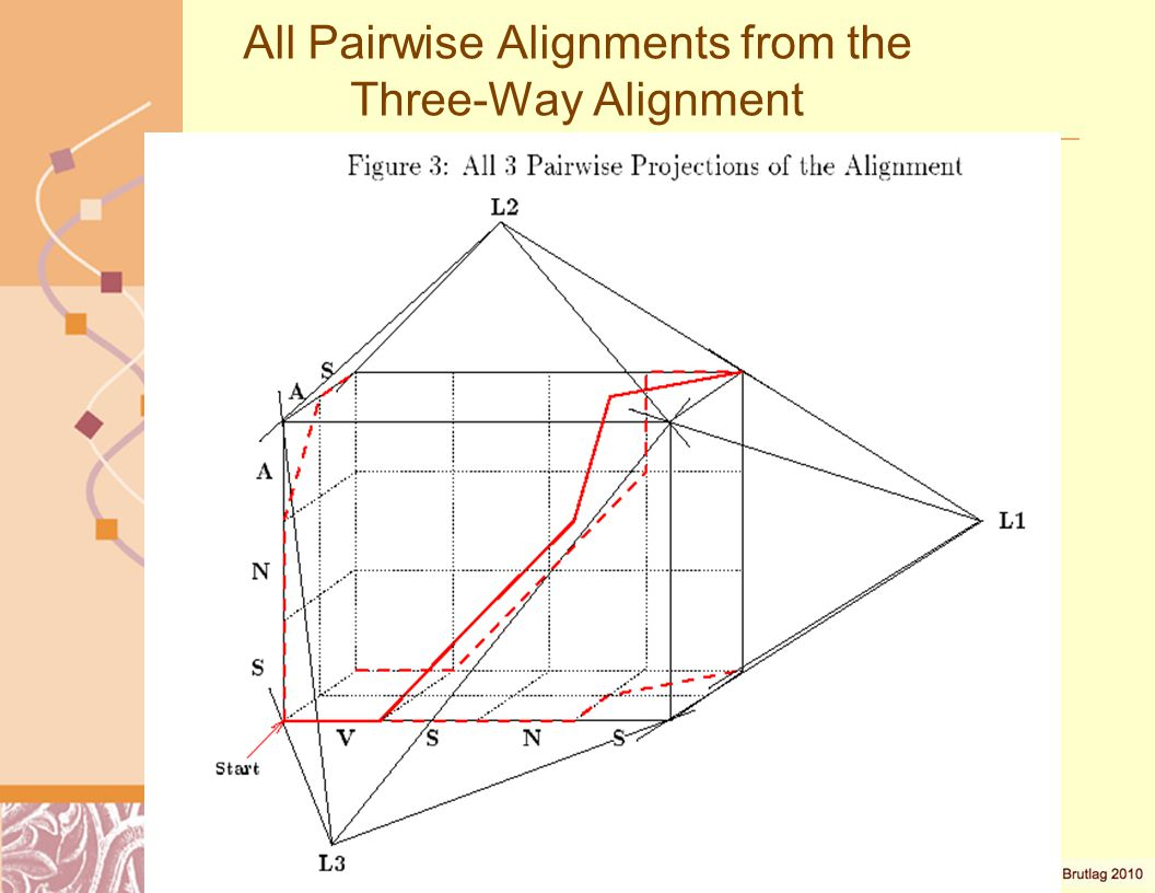 All Pairwise Alignments from the Three-Way Alignment