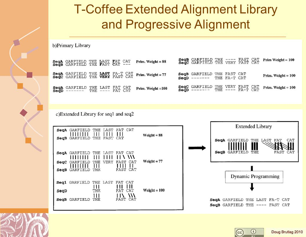 T-Coffee Extended Alignment Library and Progressive Alignment