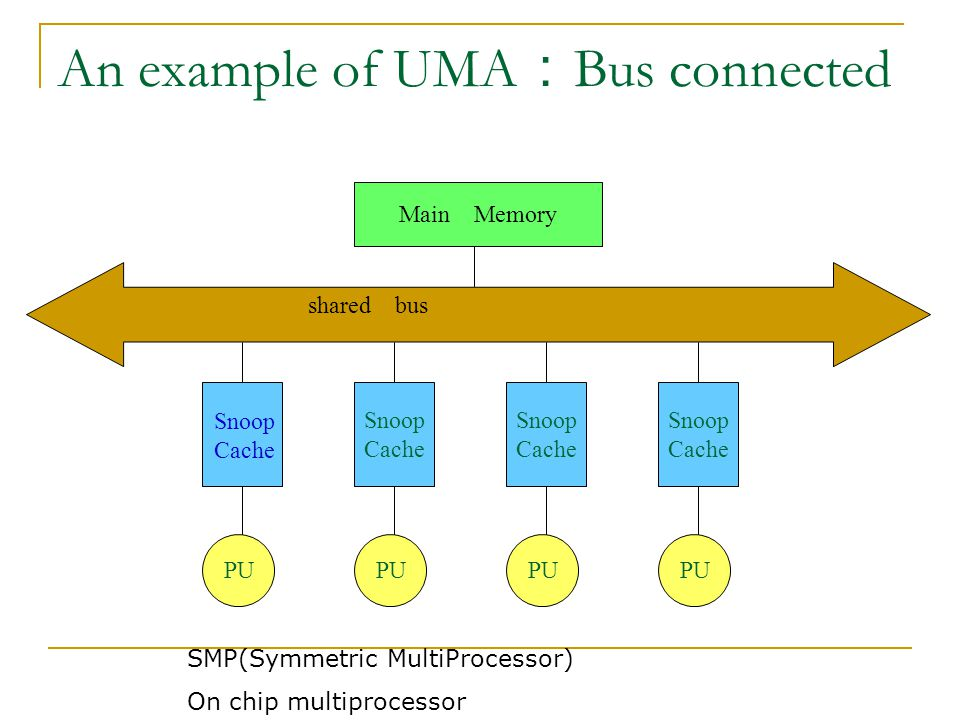 An example of UMA : Bus connected PU Snoop Cache PU Snoop Cache PU Snoop Cache Main Memory shared bus Snoop Cache SMP(Symmetric MultiProcessor) On chip multiprocessor
