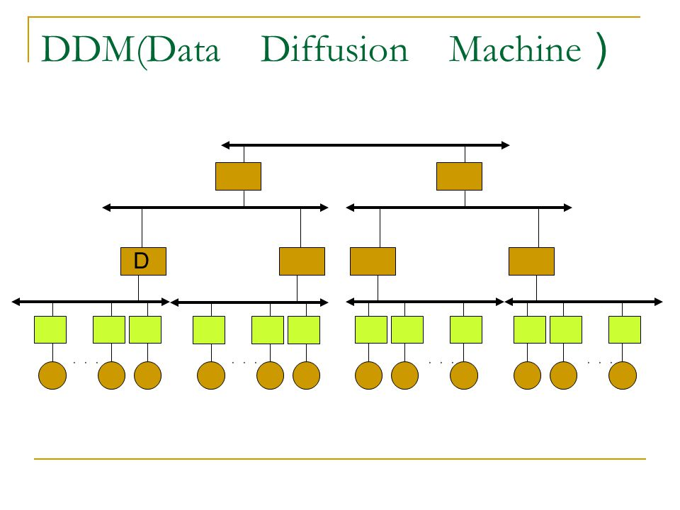 DDM(Data Diffusion Machine ) ... D