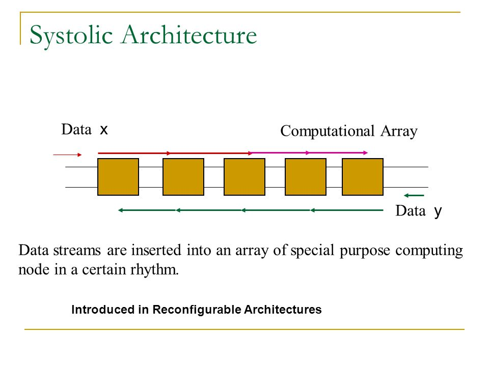 Systolic Architecture Data x Data y Computational Array Data streams are inserted into an array of special purpose computing node in a certain rhythm.