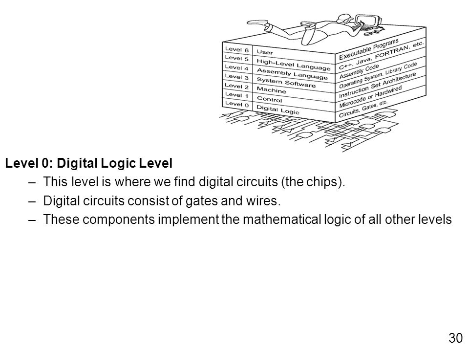 Level 0: Digital Logic Level –This level is where we find digital circuits (the chips). –Digital circuits consist of gates and wires. –These component