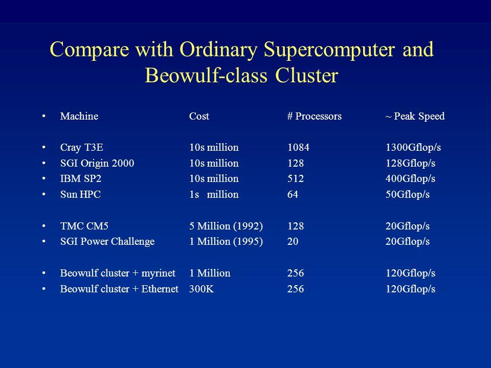 Compare with Ordinary Supercomputer and Beowulf-class Cluster MachineCost# Processors~ Peak Speed Cray T3E10s million10841300Gflop/s SGI Origin 2000 10s million 128128Gflop/s IBM SP210s million512400Gflop/s Sun HPC1s million6450Gflop/s TMC CM55 Million (1992)12820Gflop/s SGI Power Challenge1 Million (1995)2020Gflop/s Beowulf cluster + myrinet1 Million256120Gflop/s Beowulf cluster + Ethernet300K256120Gflop/s