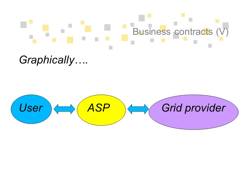 Business contracts (V) Graphically…. User ASP Grid provider