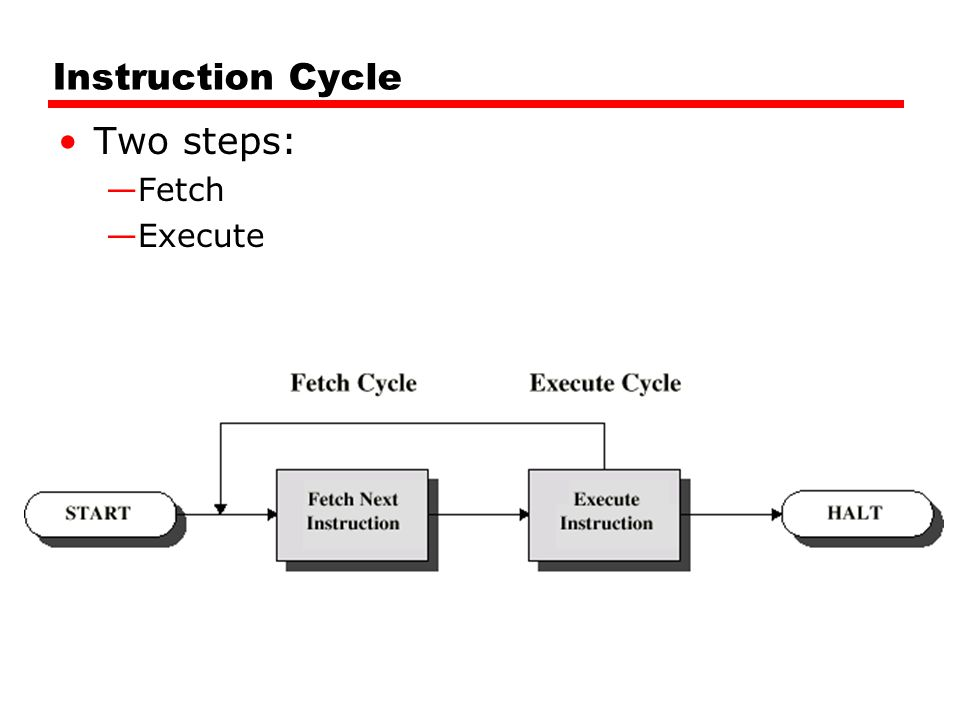 Instruction Cycle Two steps: —Fetch —Execute