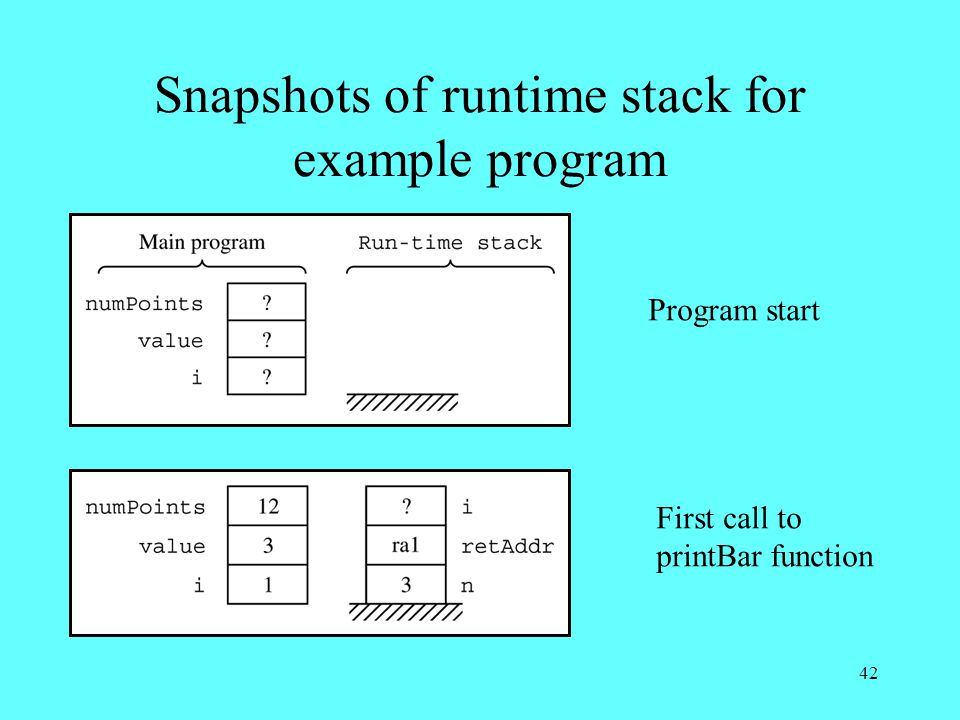 42 Snapshots of runtime stack for example program Program start First call to printBar function
