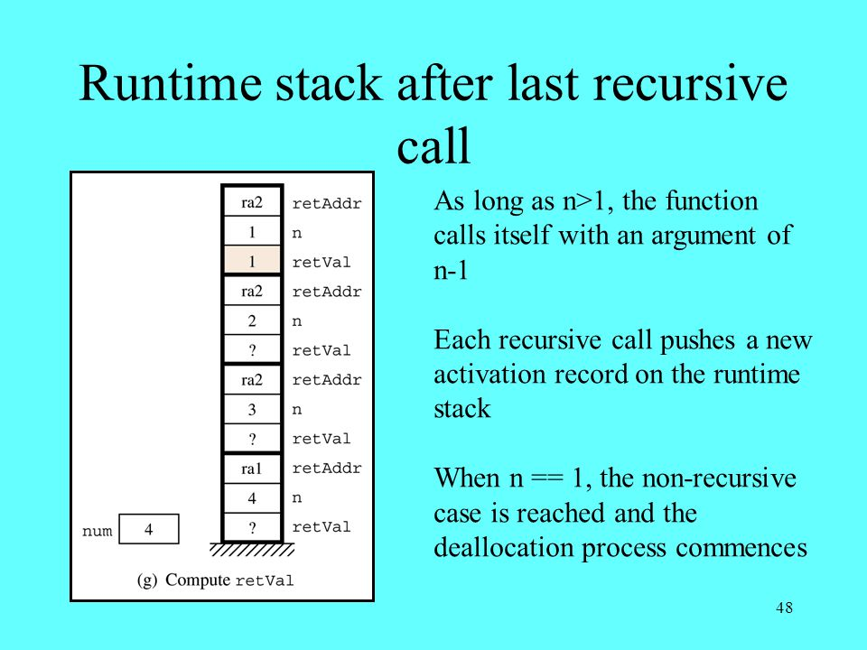 48 Runtime stack after last recursive call As long as n>1, the function calls itself with an argument of n-1 Each recursive call pushes a new activation record on the runtime stack When n == 1, the non-recursive case is reached and the deallocation process commences