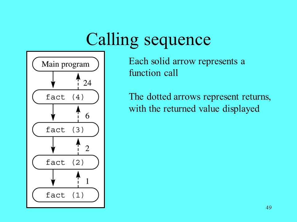 49 Calling sequence Each solid arrow represents a function call The dotted arrows represent returns, with the returned value displayed