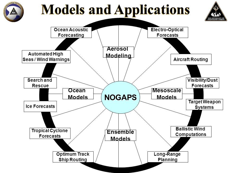 NOGAPS TC Track Performance West Pacific 2007 NOGAPS track error beats the NOGAPS 2006 at days 3-5.