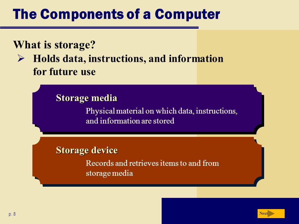 The Components of a Computer What is storage? p. 8 Storage media Physical material on which data, instructions, and information are stored Storage med