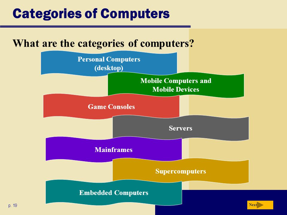 Categories of Computers p. 19 Next What are the categories of computers? Personal Computers (desktop) Mobile Computers and Mobile Devices Game Console