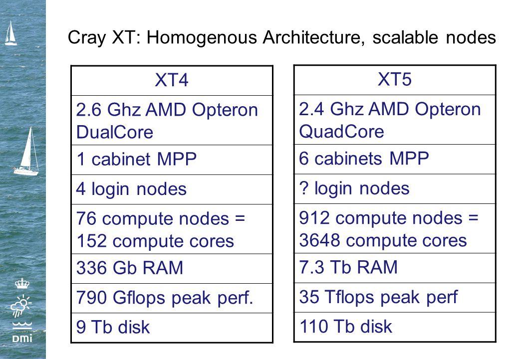 Cray XT: Homogenous Architecture, scalable nodes XT4 2.6 Ghz AMD Opteron DualCore 1 cabinet MPP 4 login nodes 76 compute nodes = 152 compute cores 336 Gb RAM 790 Gflops peak perf.