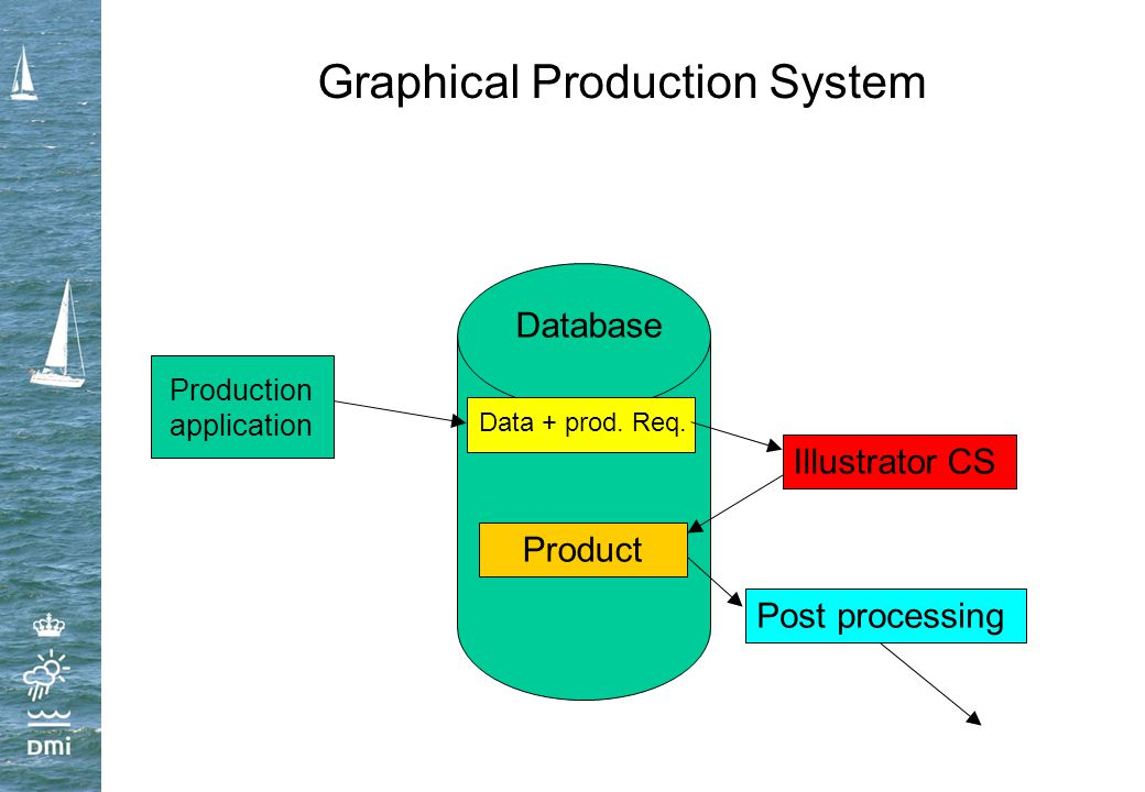 Graphical Production System Database Production application Data + prod. Req. Illustrator CS Post processing Product