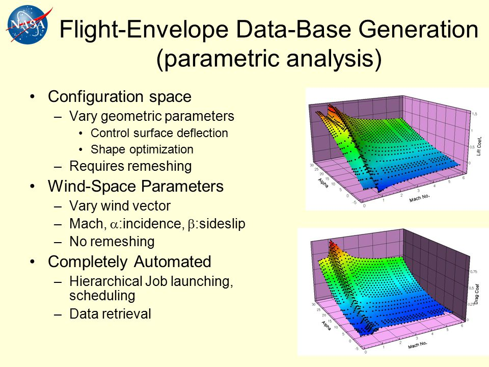 Flight-Envelope Data-Base Generation (parametric analysis) Configuration space –Vary geometric parameters Control surface deflection Shape optimization –Requires remeshing Wind-Space Parameters –Vary wind vector –Mach,  :incidence,  :sideslip –No remeshing Completely Automated –Hierarchical Job launching, scheduling –Data retrieval