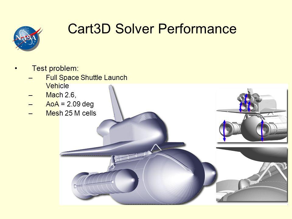 Cart3D Solver Performance Test problem: –Full Space Shuttle Launch Vehicle –Mach 2.6, –AoA = 2.09 deg –Mesh 25 M cells