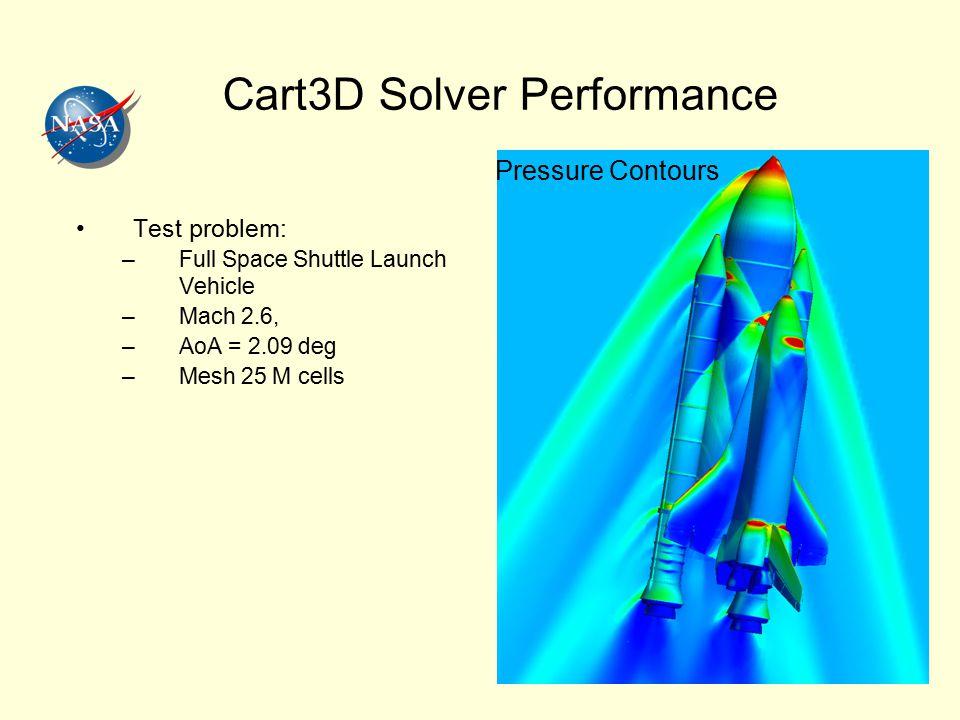 Cart3D Solver Performance Test problem: –Full Space Shuttle Launch Vehicle –Mach 2.6, –AoA = 2.09 deg –Mesh 25 M cells Pressure Contours