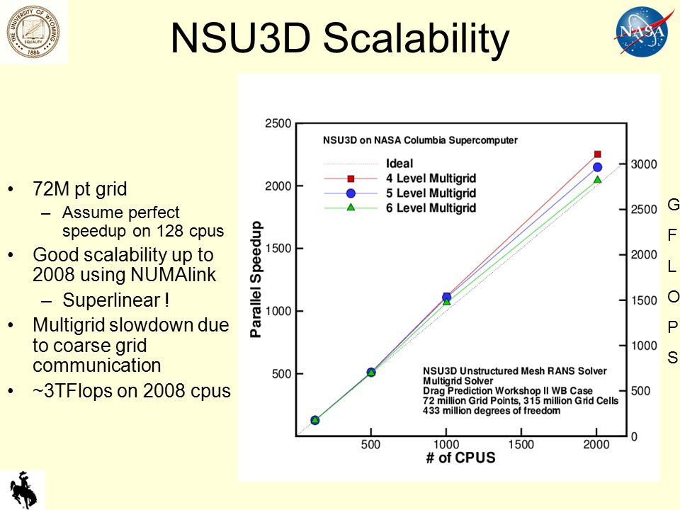 NSU3D Scalability 72M pt grid –Assume perfect speedup on 128 cpus Good scalability up to 2008 using NUMAlink –Superlinear .
