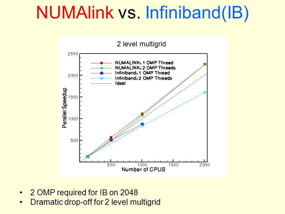 NUMAlink vs. Infiniband(IB) 2 OMP required for IB on 2048 Dramatic drop-off for 2 level multigrid 2 level multigrid