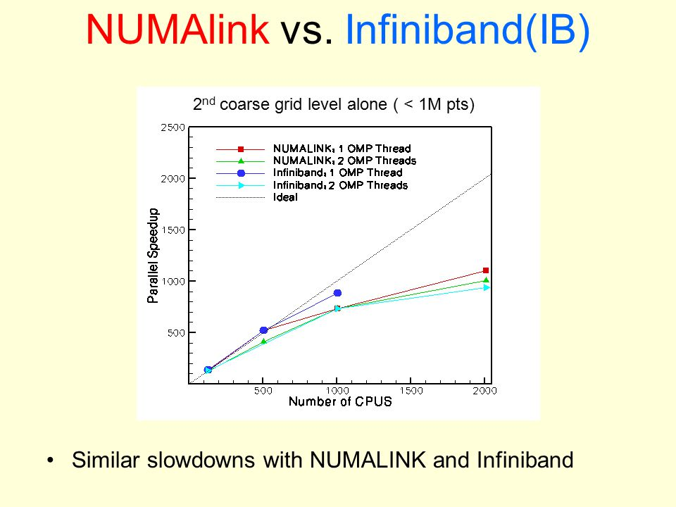 NUMAlink vs. Infiniband(IB) Similar slowdowns with NUMALINK and Infiniband 2 nd coarse grid level alone ( < 1M pts)