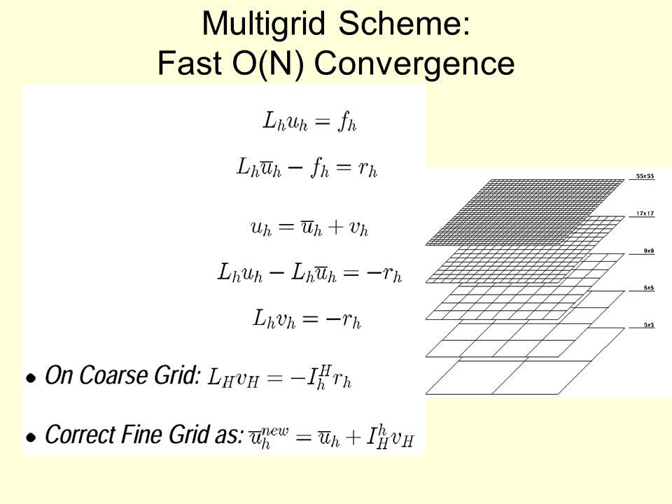 Multigrid Scheme: Fast O(N) Convergence