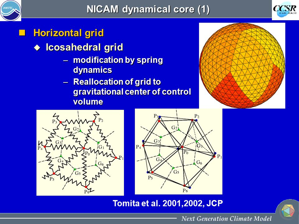 NICAM dynamical core (1) Horizontal grid Horizontal grid  Icosahedral grid –modification by spring dynamics –Reallocation of grid to gravitational center of control volume Tomita et al.