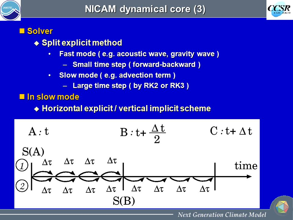 NICAM dynamical core (3) Solver Solver  Split explicit method Fast mode ( e.g.