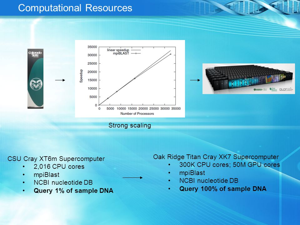 Summary Big Data Issues Semiconductor sequencer data Large-scale database queries High-performance computing