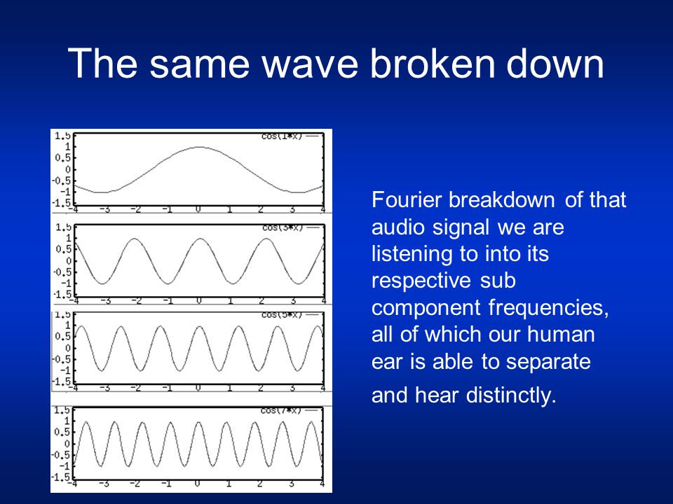 The same wave broken down Fourier breakdown of that audio signal we are listening to into its respective sub component frequencies, all of which our h