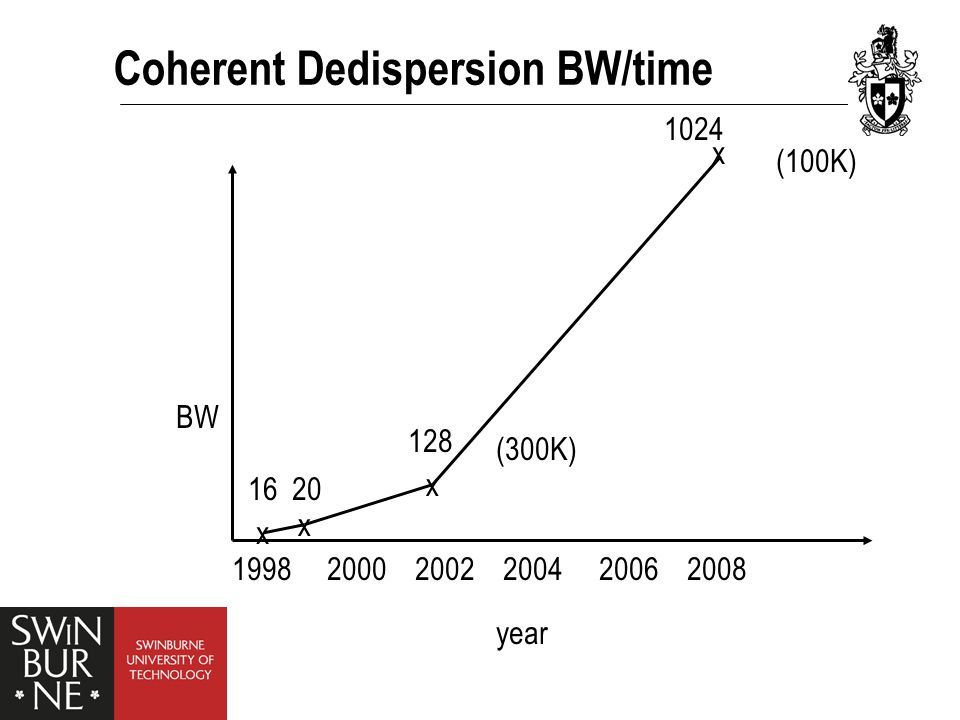 Coherent Dedispersion BW/time 1998 2000 2002 2004 2006 2008 x x x x 16 20 128 1024 (100K) (300K) BW year