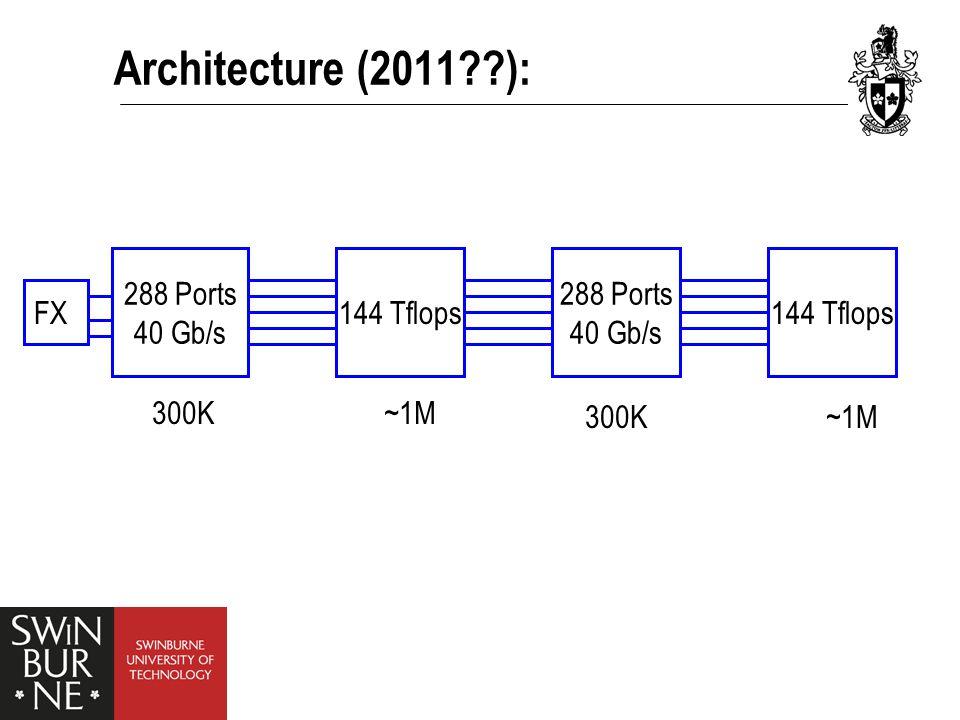 Architecture (2011 ): 288 Ports 40 Gb/s 288 Ports 40 Gb/s 144 Tflops 300K ~1M FX