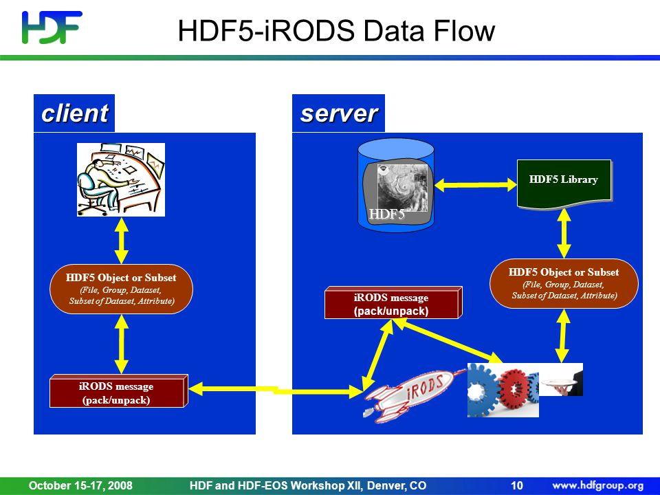 October 15-17, 2008HDF and HDF-EOS Workshop XII, Denver, CO10 HDF5-iRODS Data Flow iRODS message (pack/unpack) clientserver HDF5 Object or Subset (File, Group, Dataset, Subset of Dataset, Attribute) HDF5 Library iRODS message (pack/unpack) HDF5 Object or Subset (File, Group, Dataset, Subset of Dataset, Attribute) HDF5