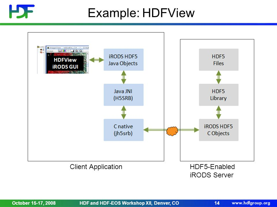 October 15-17, 2008HDF and HDF-EOS Workshop XII, Denver, CO14 Example: HDFView Client ApplicationHDF5-Enabled iRODS Server