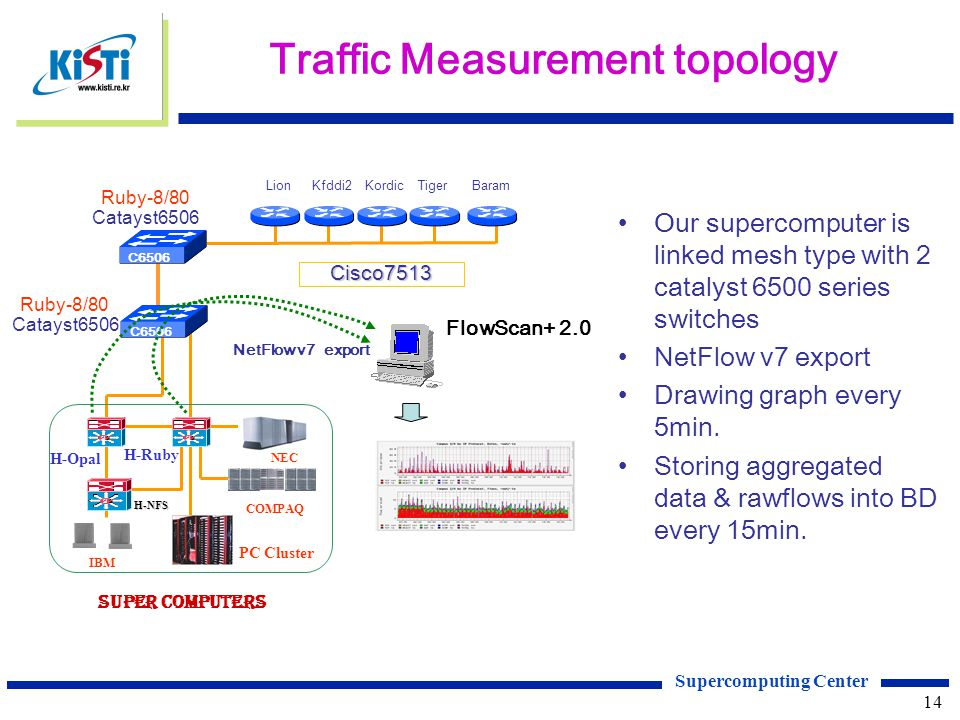 Supercomputing Center 14 Traffic Measurement topology Ruby-8/80 Catayst6506 BaramTigerKordicKfddi2LionCisco7513 C6506 SUPER COMPUTERS H-NFS Si H-Opal H-Ruby IBM NEC COMPAQ FlowScan+ 2.0 PC Cluster C6506 Ruby-8/80 Catayst6506 NetFlow v7 export Our supercomputer is linked mesh type with 2 catalyst 6500 series switches NetFlow v7 export Drawing graph every 5min.