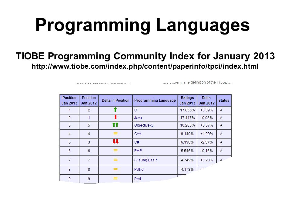 Programming Languages TIOBE Programming Community Index for January 2013 http://www.tiobe.com/index.php/content/paperinfo/tpci/index.html