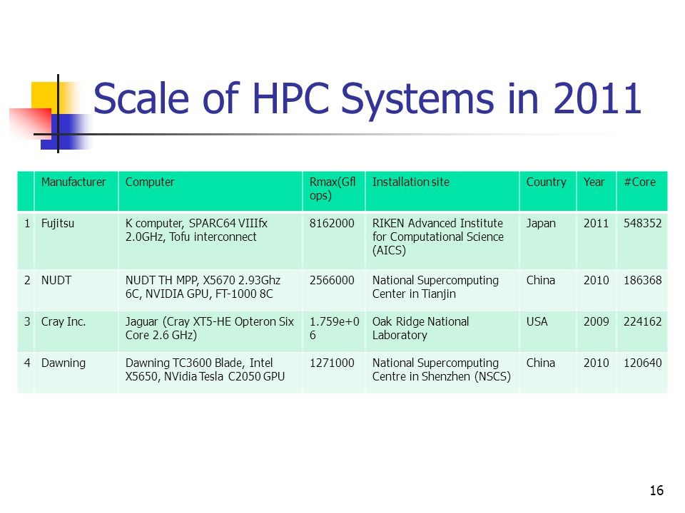 Scale of HPC Systems in 2011 16 ManufacturerComputerRmax(Gfl ops) Installation siteCountryYear#Core 1FujitsuK computer, SPARC64 VIIIfx 2.0GHz, Tofu in