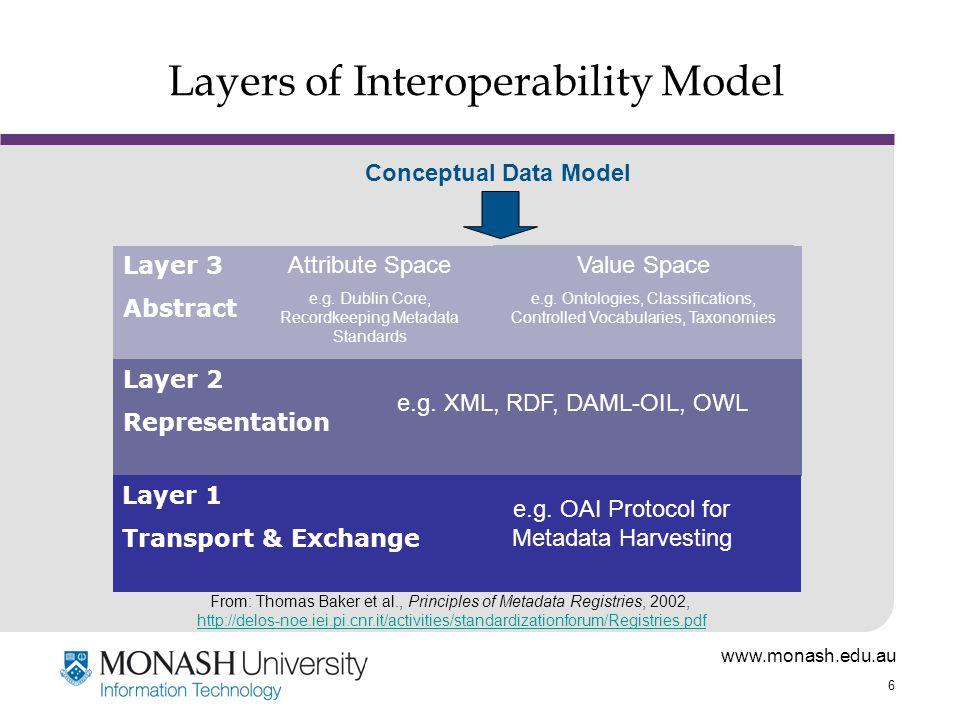 www.monash.edu.au 6 Layers of Interoperability Model Layer 3 Abstract Attribute Space e.g.