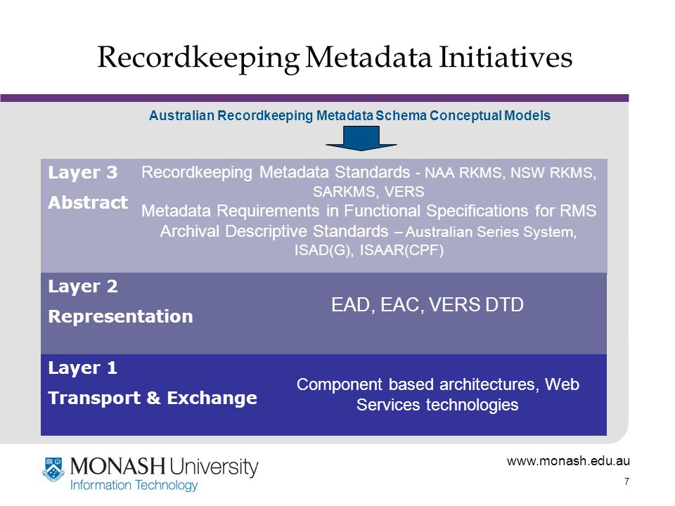 www.monash.edu.au 7 Recordkeeping Metadata Initiatives Layer 3 Abstract Recordkeeping Metadata Standards - NAA RKMS, NSW RKMS, SARKMS, VERS Metadata Requirements in Functional Specifications for RMS Archival Descriptive Standards – Australian Series System, ISAD(G), ISAAR(CPF) Layer 2 Representation EAD, EAC, VERS DTD Layer 1 Transport & Exchange Component based architectures, Web Services technologies Australian Recordkeeping Metadata Schema Conceptual Models