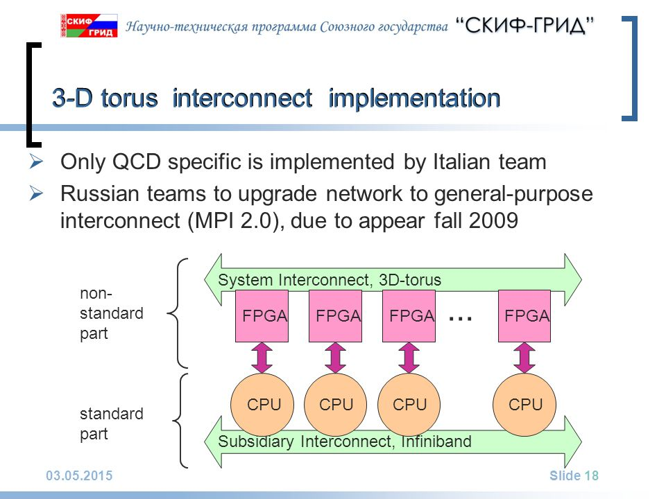 03.05.2015Slide 18 3-D torus interconnect implementation System Interconnect, 3D-torus Subsidiary Interconnect, Infiniband FPGA... CPU standard part n