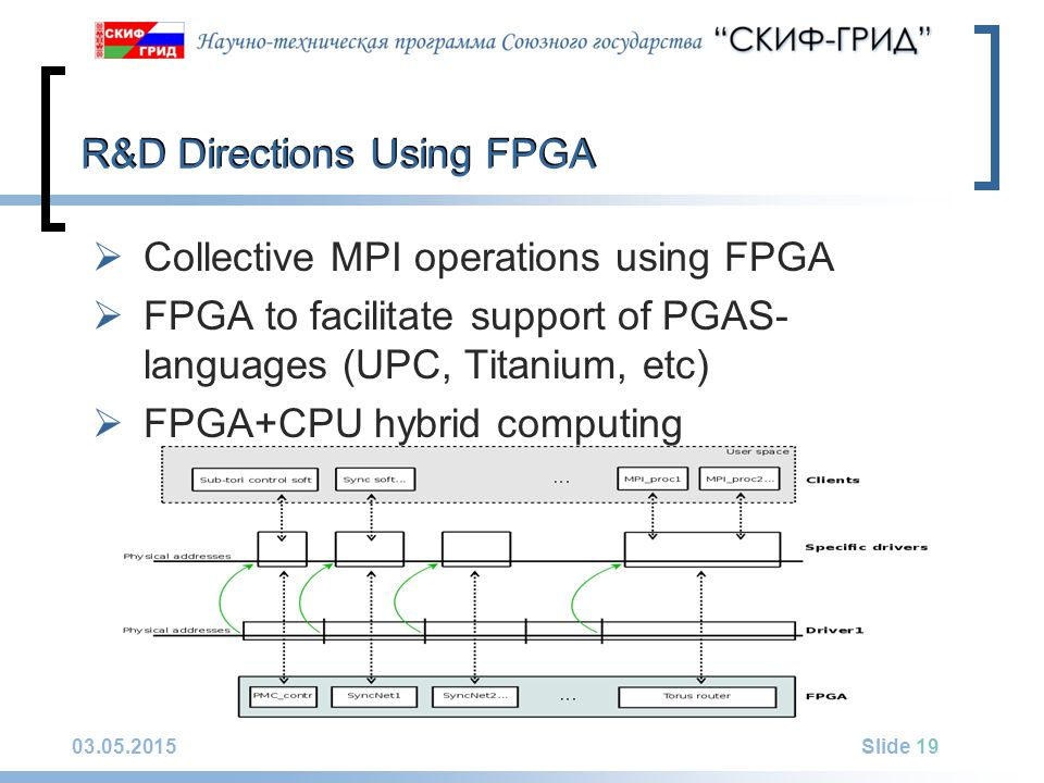 03.05.2015Slide 19 R&D Directions Using FPGA  Collective MPI operations using FPGA  FPGA to facilitate support of PGAS- languages (UPC, Titanium, et