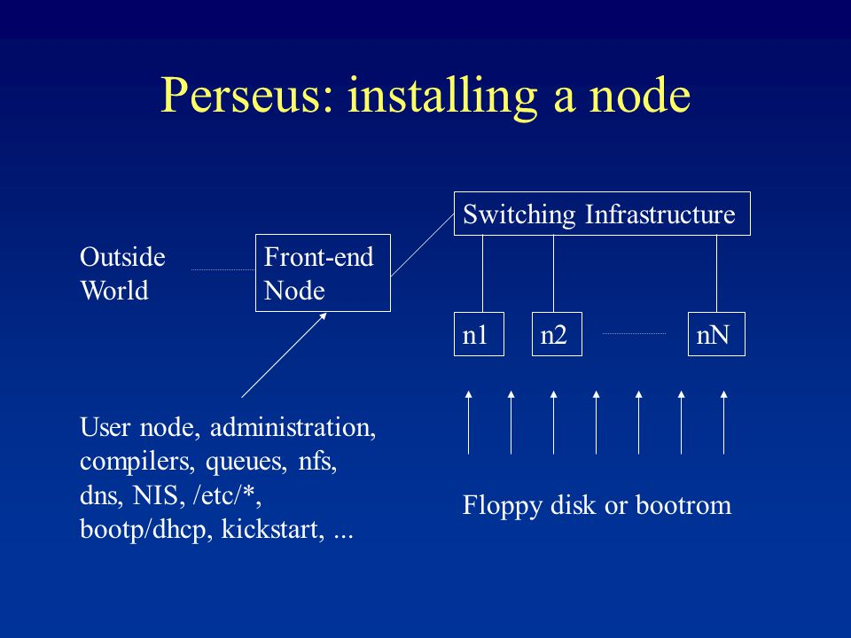 Perseus: installing a node Switching Infrastructure n1nNn2 Front-end Node Outside World User node, administration, compilers, queues, nfs, dns, NIS, /etc/*, bootp/dhcp, kickstart,...